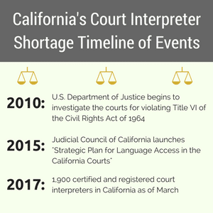 How much does a court interpreter make in California