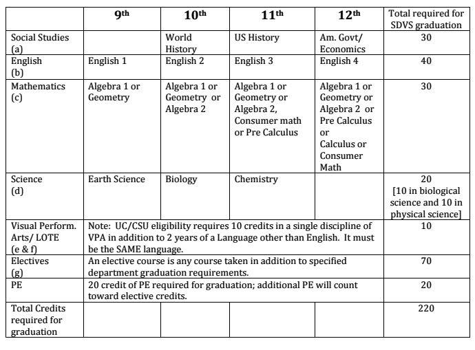 California Highschool Graduation Requirements