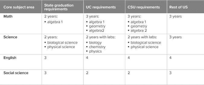Hs Graduation Requirements 2