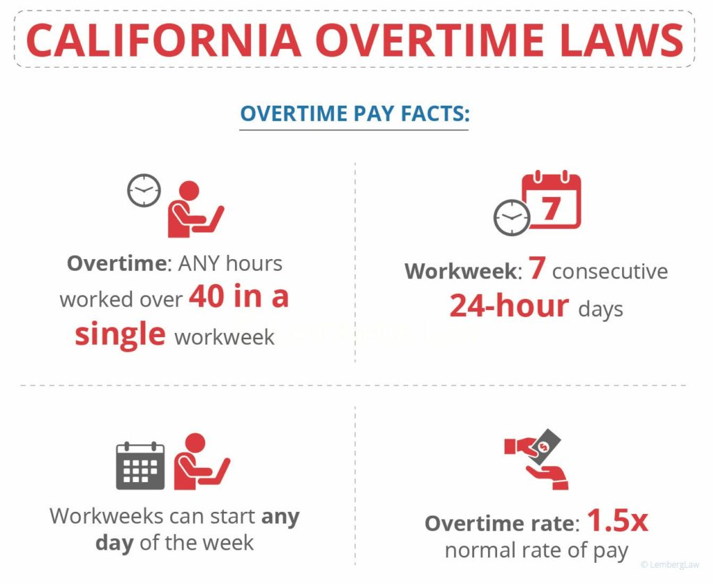 01 California Overtime Law 01 1024x837