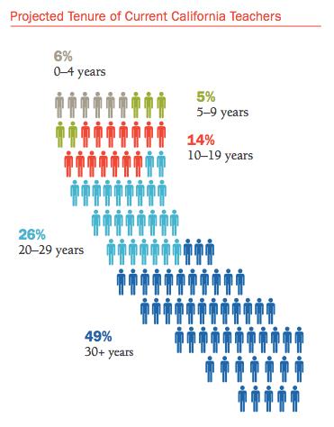 How Long Is A Teacher Career STRS Data