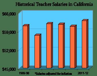 California Salaries