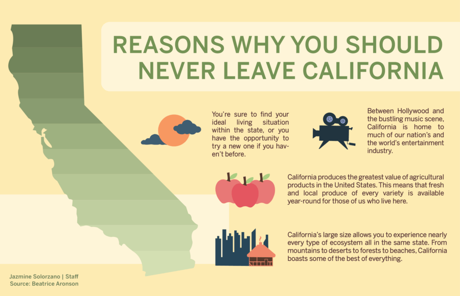 Why to move to California